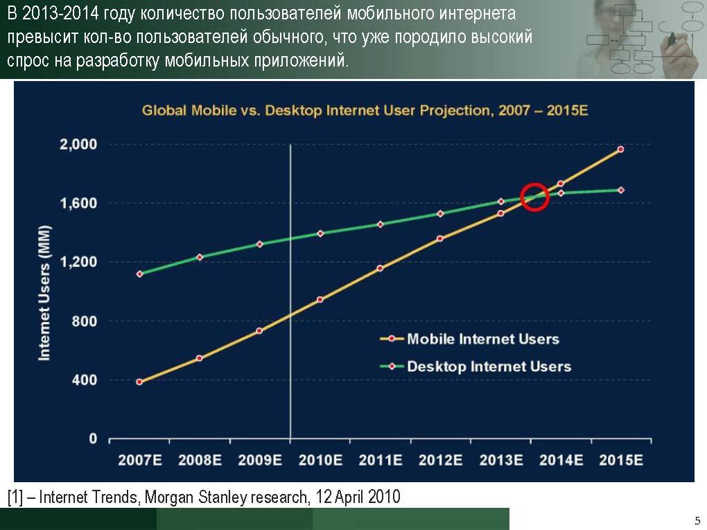 В 2013-2014 году количество пользователей мобильного интернета превысит кол-во пользователей обычного, что уже породило высокий спрос на разработку мобильных приложений.